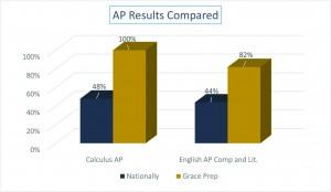 ap chart bg